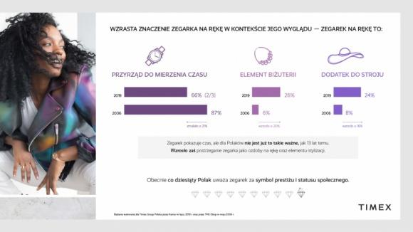 Walory estetyczne zegarków na rękę coraz ważniejsze dla Polaków